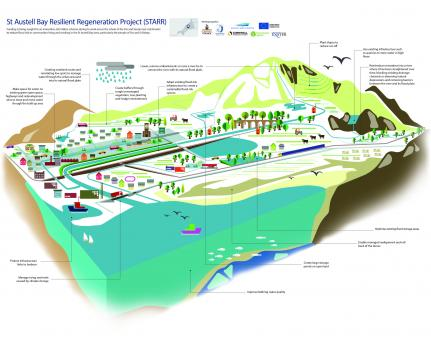 St Austell Bay Resilient Regeneration Project (StARR) visualisation